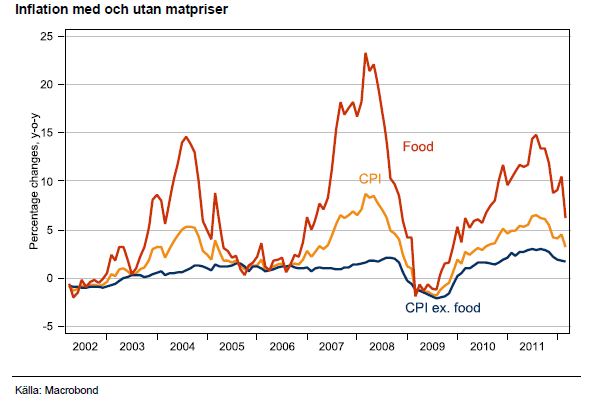 Inflation med och utan matpriser