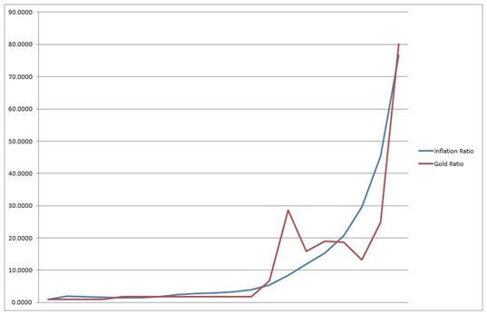 Inflationstakten under perioden 1913 till och med 2011 jämfört med guld