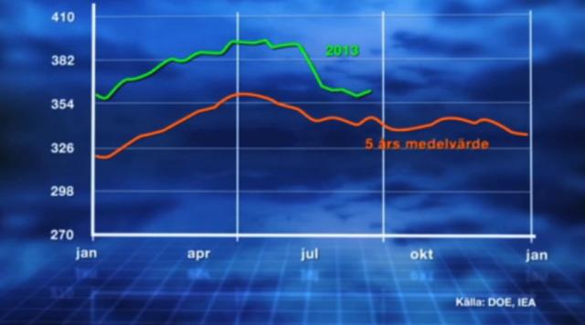 ingen-risk-oljebrist-lager.png
