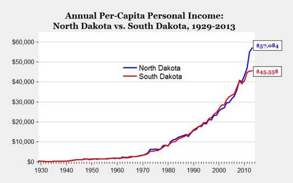 Inkomst i North Dakota och South Dakota