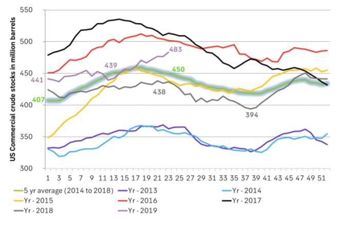 US crude inventories on the rise