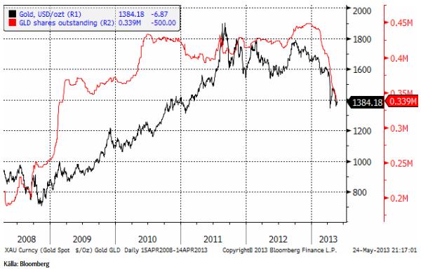 Investerare fortsätter att sälja guld ETF