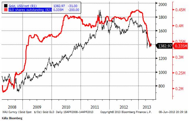 Investerare fortsätter likvidera Gold Spider (guld etf)