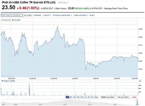 iPath Dow Jones-UBS Coffee Total Return Sub-Index ETN