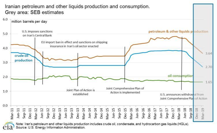 Iran consumes oil