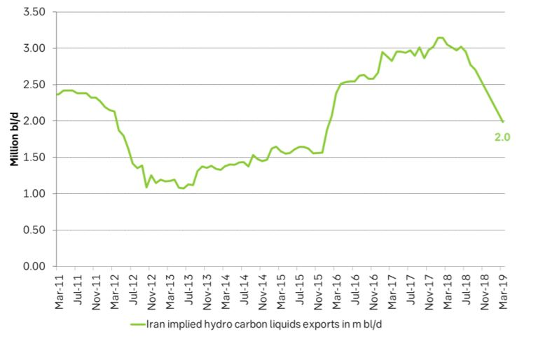 Implied Iran hydro carbon liquids exports in m bl/d