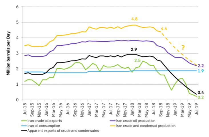 Iranian crude and condensate production, consumption and exports