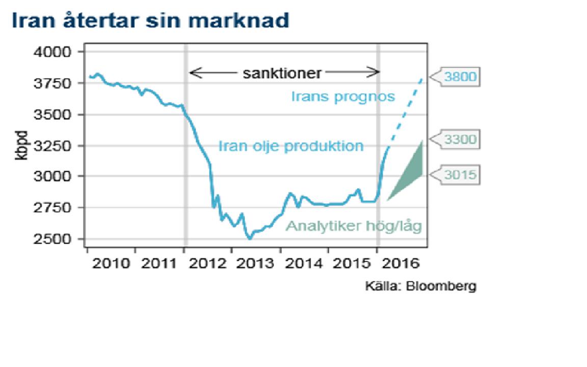 Iran återtar sin marknad för olja