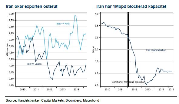 Iran och olja