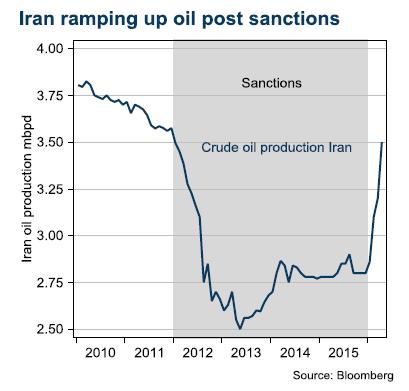 Iran ramping up oil post sanctions