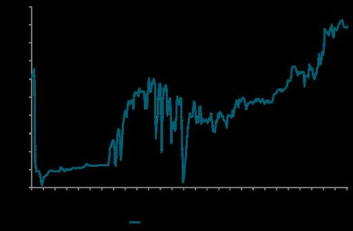 Iraq crude production