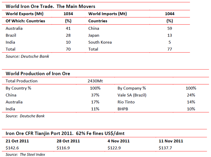 Iron Ore - trade, production and Tianjin port