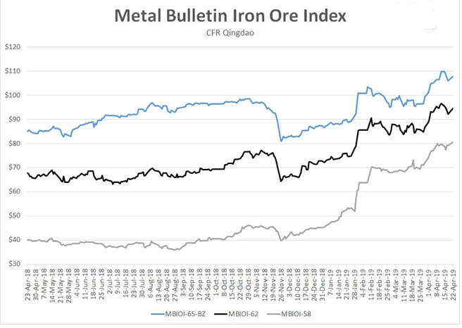 Grafer på järnmalmspriser