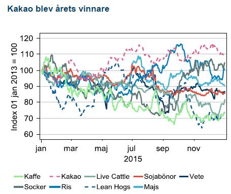 Jordbrukspriser 2015