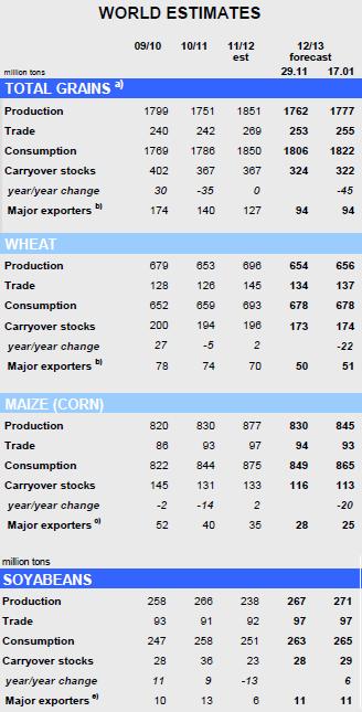 jordbruksprognoser-17-januari-2013