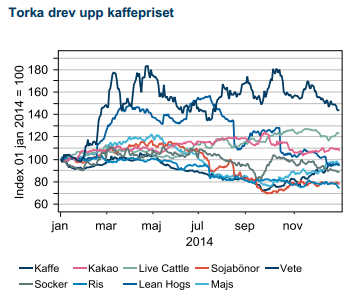 Jordbruksråvaror 2014