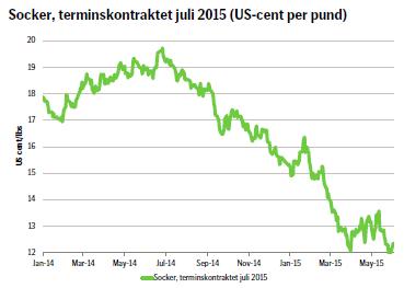 Socker, terminskontraktet juli 2015 (US-cent per pund)