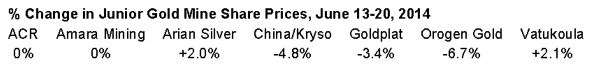 Change in junior gold mine share prices
