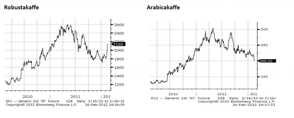 Kaffe (Arabica och Robusta) - Diagram för prisutveckling 2010 - 2012