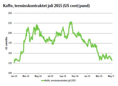 Kaffe, terminskontraktet juli 2015 (US cent/pund)