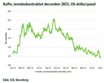 Kaffe, terminskontraktet december 2015, US-dollar/pund