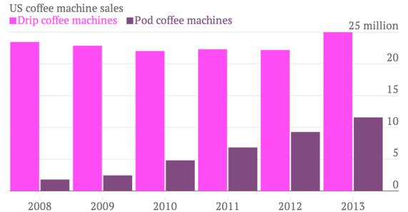 Försäljning av kaffemaskiner i USA