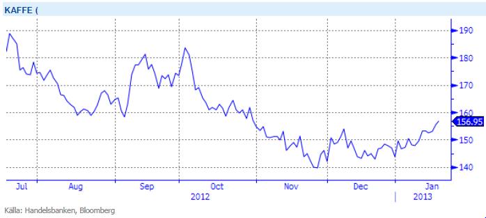 Diagram över kaffepriset - 2012 till januari 2013