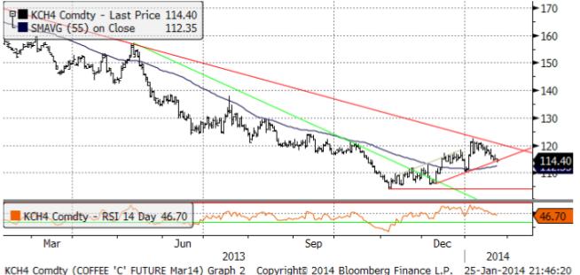 Teknisk analys på kaffepriset den 25 januari 2014