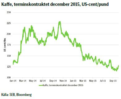 Kaffe, terminskontraktet december 2015, US-cent/pund