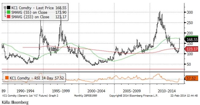 Utveckling för kaffepriset under 25 år
