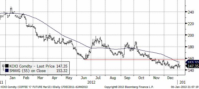 Kaffepriset år 2012 i stadigt fallande trend