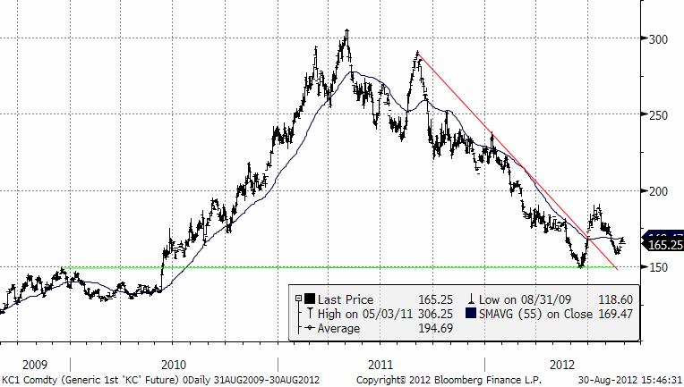 Graf över kaffeprisets utveckling under 3 år