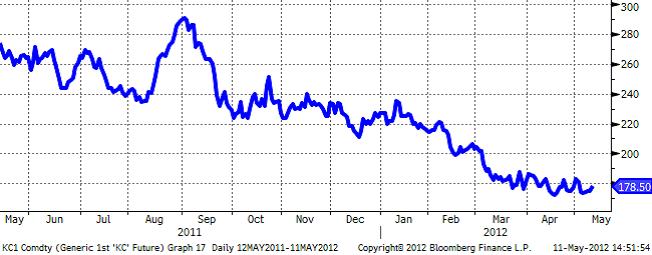 Kaffeprisets utveckling på 1 år