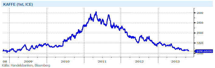 Kaffeprisets utveckling år 2008-2013