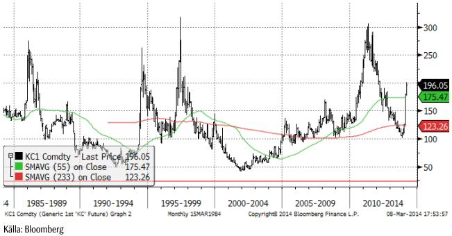 Kaffeprisets utveckling sedan 1985
