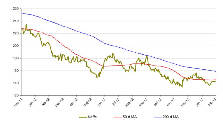 Kaffeprisutveckling, 50 och 200 d MA