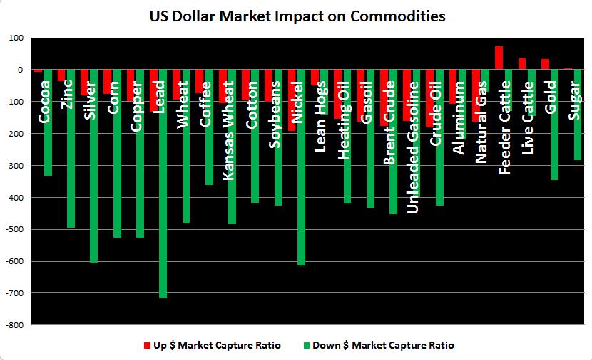 Relationen mellan dollar och råvarupriser