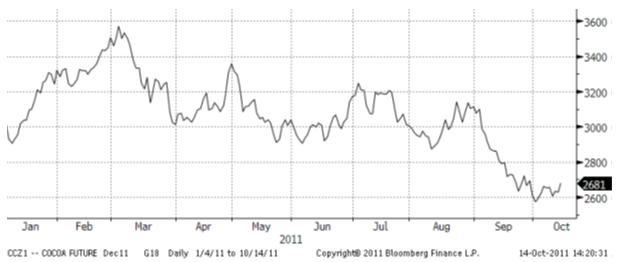 Pris på termin för kakao december 2011