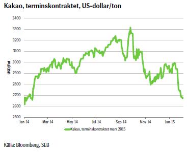 Kakao, terminskontraktet, US-dollar/ton