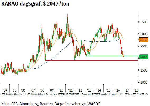 KAKAO dagsgraf, $ 2047 /ton