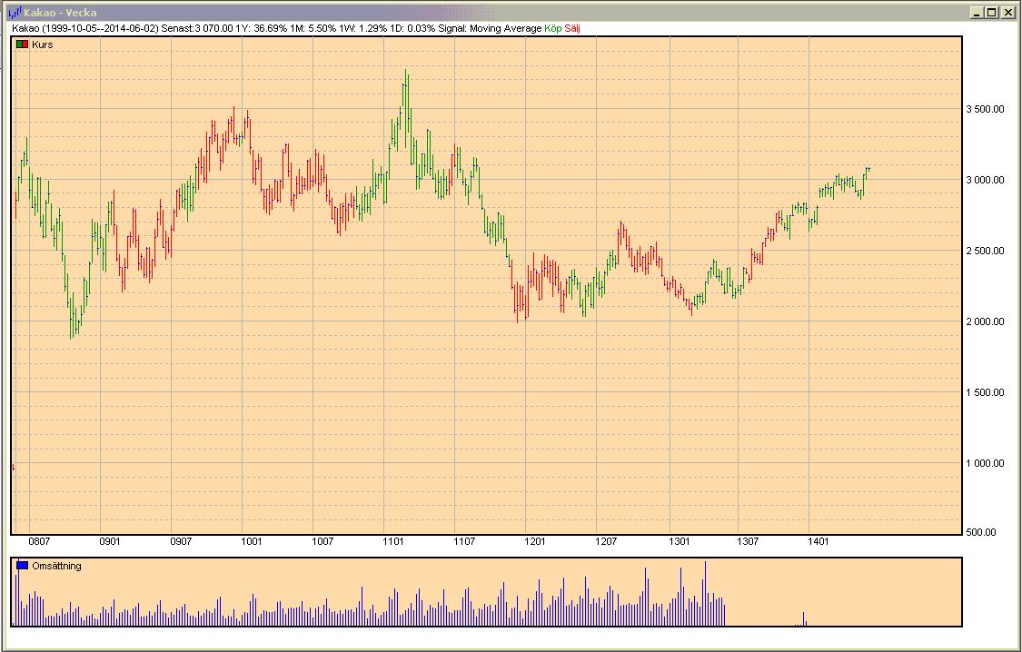 Graf över kakaopriset
