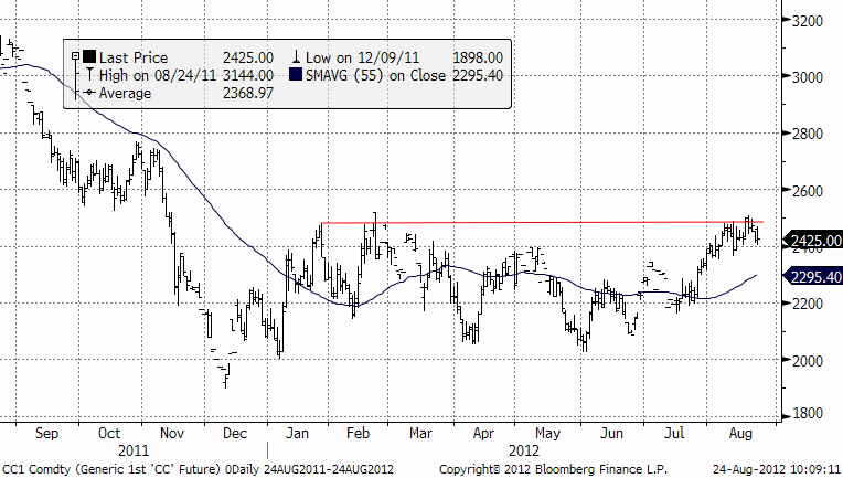 Kakaopriset har fallit - Neutral prognos