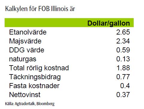 Kalkyl för priset på etanol - FOB Illinois