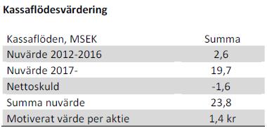 Kassaflödesvärdering för Swede Resources