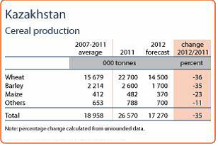 Kazakhstan cereal production