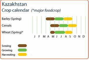 Kazakhstan crop calendar