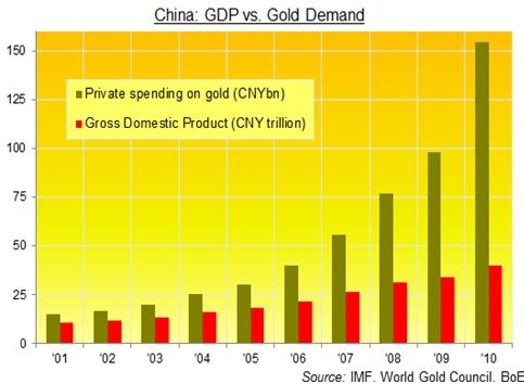 Kina - BNP jämfört med efterfrågan på guld