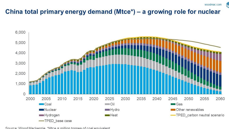 Energimix i Kina