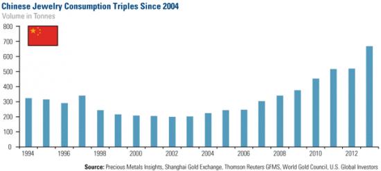 Guld för smycken i  Kina