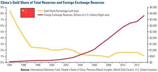 Kinas guldreserv och valutareserv